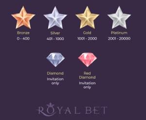 VIP levels Royalbet