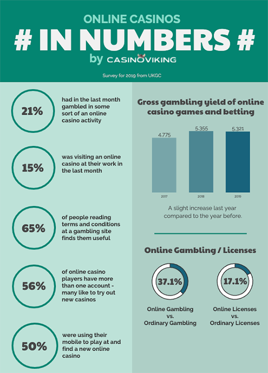 new online casinos in numbers